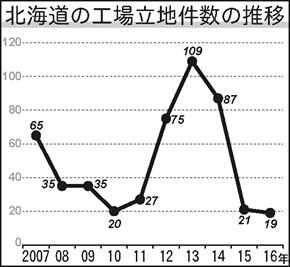 工業立地件数の推移