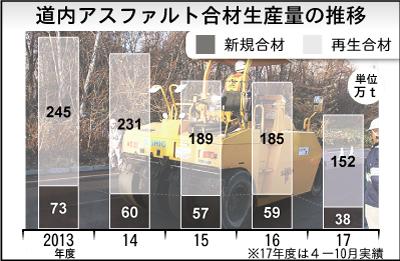 道内アスファルト合材生産量の推移