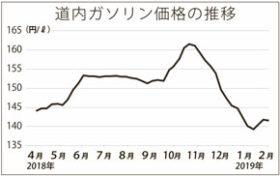 ガソリン価格141・6円 10月時点に比べ20円近く下落