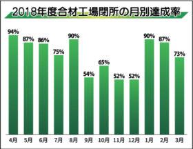 18年度の第2土日閉所率75.4%に 道アス合材協の調査
