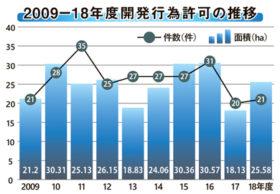 札幌市の18年度開発行為許可 総面積は4割増の26万m²