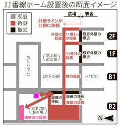 新幹線整備に伴う札幌駅11番ホーム設置後のイメージ