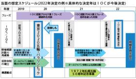 札幌市が冬季五輪招致活動スケジュール示す