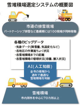 AIで雪堆積場選定へ 札幌市が20年度にシステム構築