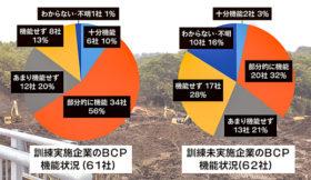 「地域版BCP」策定を 道内建設業の現状と課題
