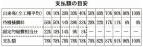 契約総額の78%支払い 札幌市が除排雪事業者に緊急対応