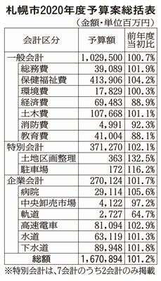 一般会計が過去最大を更新 札幌市の20年度予算案