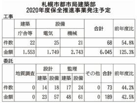 20年度予算案に保全推進費62億円を計上 札幌市都市局