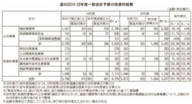 投資的経費は3900億円 道が2020年度予算案を発表