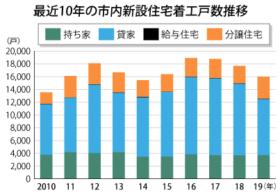 札幌市内の19年新設住宅着工戸数は1万5999戸