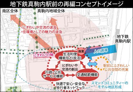 真駒内駅前地区で新たな土地利用を検討 札幌市