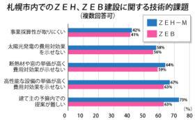 「予算内での提案難しい」 ZEB、ZEH―M建設の課題