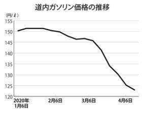 ガソリン価格の下落続く/新型コロナでエネルギー需要激減