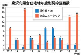 市内人口の1割に 千歳市の泉沢向陽台住宅地分譲が好調
