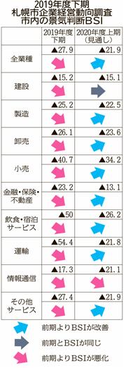 景気判断、再び下降 札幌市の19年度下期企業経営動向
