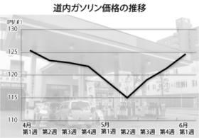 道内ガソリン価格が値上がり 行動規制緩和で需要環境改善