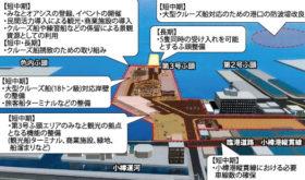 日本海側の拠点港に 小樽港長期構想計画素案