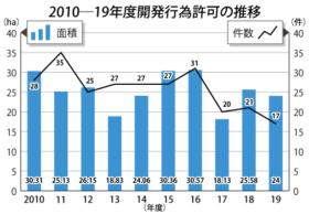 総面積は6%減の24万m² 札幌市19年度開発行為許可実績