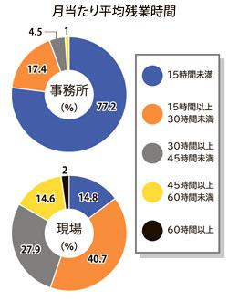 現場残業45時間超が17% 道建協の労働環境調査