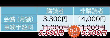 e-kensinプラス料金表。通常料金は購読者が会費月額3,300円、事務手数料11,000円。非購読者は会費14,000円、事務手数料11,000円。キャンペーン期間中は事務手数料11,000円が半額の5,500円になります。価格は全て税込みです。