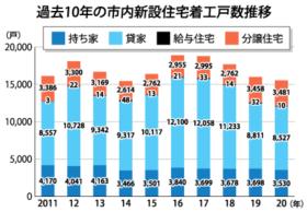 4年連続で減少 札幌市内の20年新設住宅着工戸数