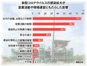 民間工事「悪化」8割 本紙の道内主要ゼネコン調査