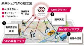 AI制御で最短最速配車 未来シェアの交通便乗サービス