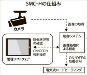ウェブカメラと画像処理技術で路面積雪を高精度判断
