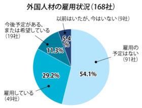 外国人雇用「予定なし」60% 道経連が企業アンケート
