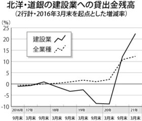 北洋銀・道銀の建設業への貸出 半年で327億円増加