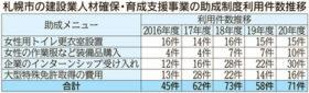 札幌市の建設業人材確保・育成4助成事業20年度実績