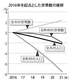 本道、人口減でも世帯数は増 21年1月1日時点調査