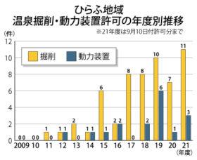 21年度は最多の11件に 倶知安ひらふの温泉掘削許可